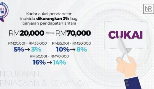 Pengurangan Cukai Pendapatan Tambahan