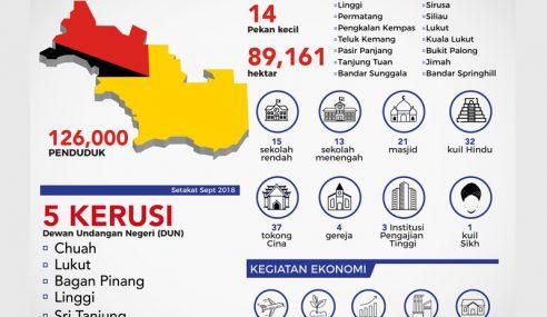 SPR Jangka 70% Peratusan Keluar Mengundi PRK Port Dickson