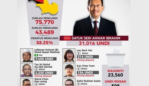 Anwar Menang Majoriti Lebih Besar Di PD
