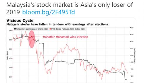 Pasaran Saham Malaysia Paling Merosot Di Asia