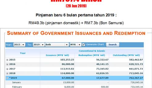Hutang Negara Cecah RM800 Bilion Bulan Depan – Najib