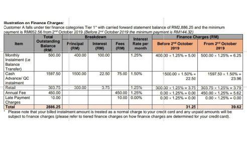 Caj Kewangan Penggunaan Kad Kredit Naik Mendadak Selepas 2 Oktober