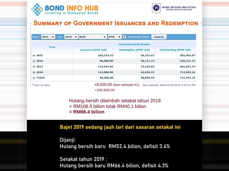 Kerajaan PH 'Tipu' Jumlah Defisit Negara – Najib