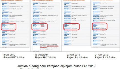 Kerajaan Tambah Hutang RM10 Bilion Untuk Bulan Oktober