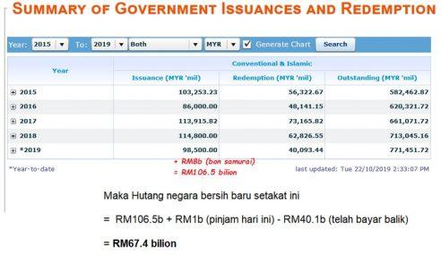 Hutang Sudah Cecah RM120 Bilion, Negara Tak Bankrap Ke?