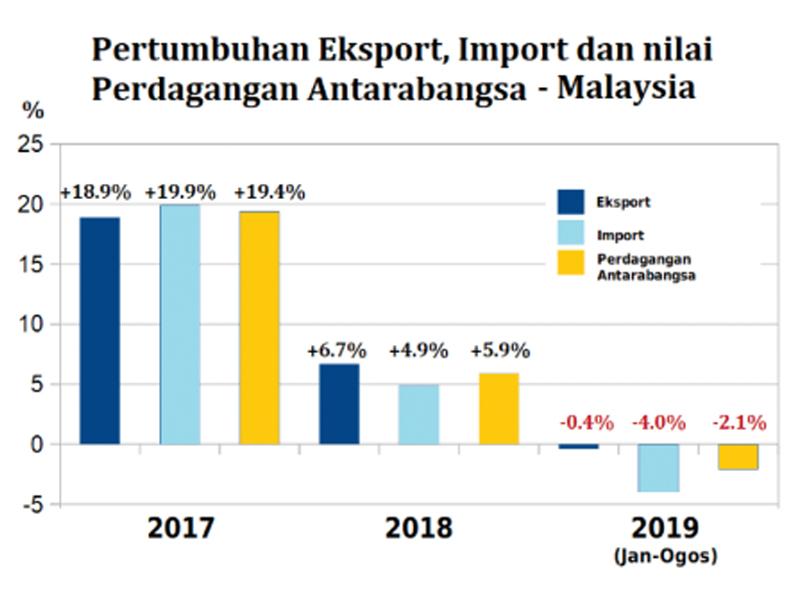 Kerajaan PH Perlu Peka Kejatuhan Import – Najib