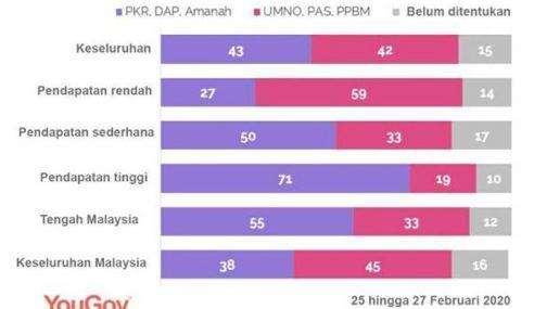 59% Rakyat Pendapatan Rendah Sokong Perikatan Nasional