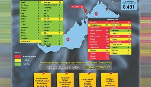 26 Daerah Zon Merah Bagi Tempoh 14 Hari Lalu – CPRC
