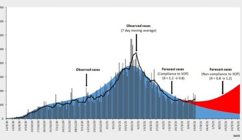 Kadar Kebolehjangkitan COVID-19 Meningkat